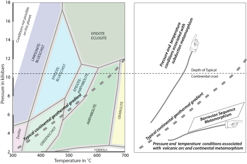 small resolution of metamorphic facies are controlled by temperature and pressure low temp and pressure facies are zeolite