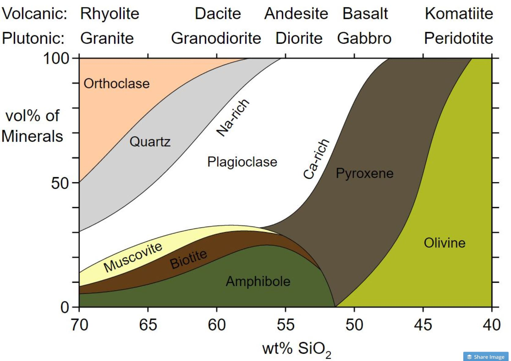 hight resolution of diagram showing the mineral composition of the four classes of igneous rocks ultramafic mafic