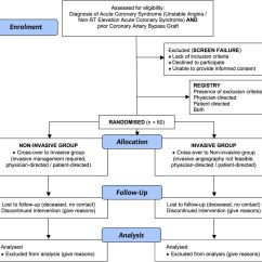 What Is A Flow Diagram Shark Digestive System Non-invasive Versus Invasive Management In Patients With Prior Coronary Artery Bypass Surgery ...