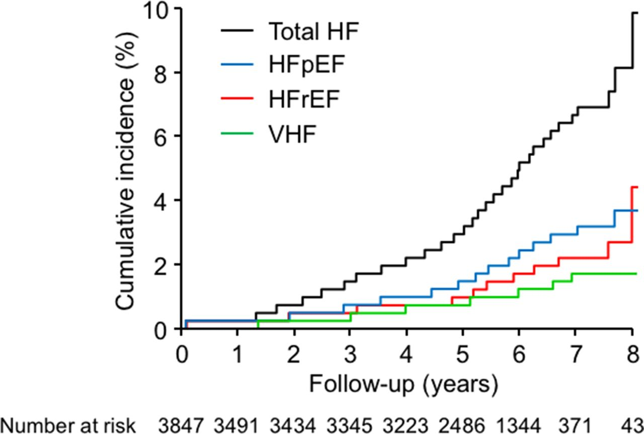 Risk Factors For Incident Heart Failure With Preserved Or