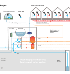 our ground source district heating water system explained  [ 3308 x 2339 Pixel ]