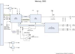 Mercury  Development History  HPSDRwiki