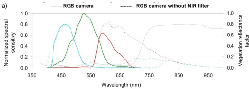 Normalized spectral sensitivity of CANON EOS 400D camer