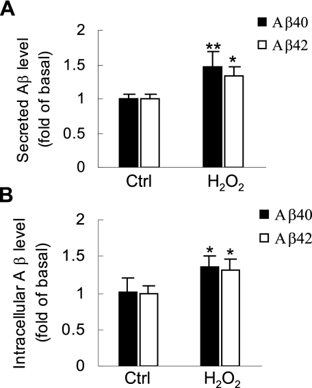 H2O2 significantly induces intracellular and secreted A