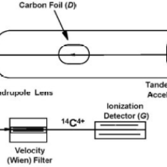 Schematic Diagram Of Mass Spectrometer Ceiling Fan Controller Wiring An Accelerator Spectrometry Open I Ams Cesium Cs Sputter