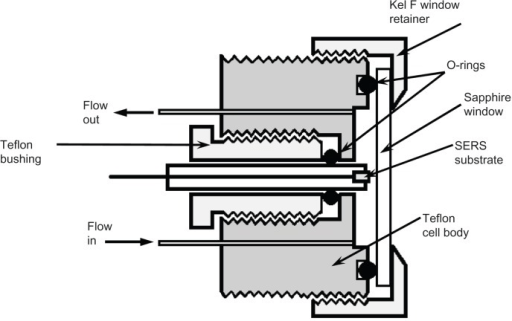Schematic of the flow-through sample cell used to obtai