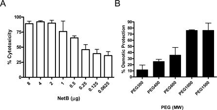 Lactate Dehydrogenase Cytotoxicity Assay of LMH Cells T