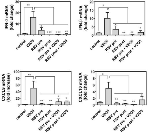 Figure 7:Respiratory syncytial virus infection reduces