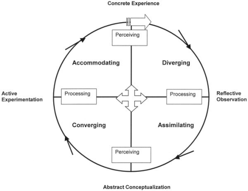 Structural Dimensions Underlying Learning Styles (After