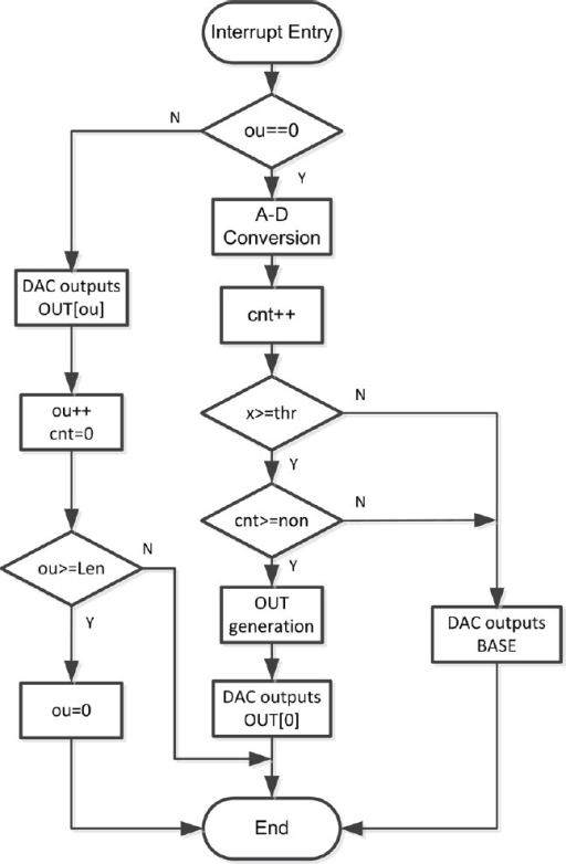 Hardware implementation flowchart of the stimulation-ge