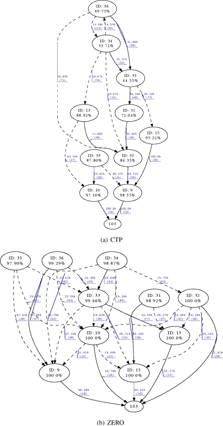 Routing topology created by CTP and ZERO for 11 motes and