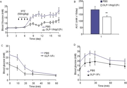 GLP-1/hIgG2 improves glucose regulation in MDSD mice.(A