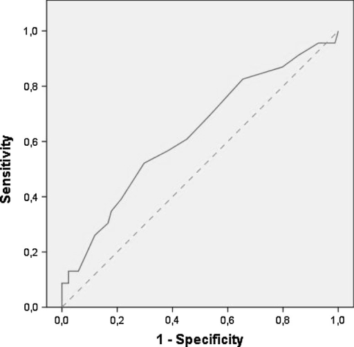 Fig2:Validation of the PHQ-15 for Somatoform Disorder in