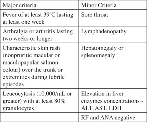 Image result for yamaguchi criteria