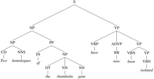 A constituent (phrase structure) tree. The phrase struc