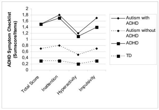 Mean Total scores of ADHD- symptoms (DCL-HKS, DISYPS) f