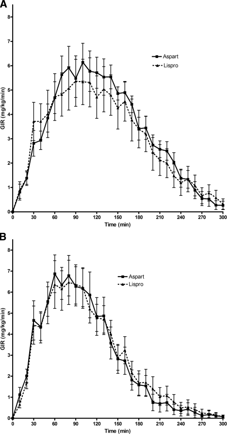 f1:Effect of Age of Infusion Site and Type of Rapid-Acting
