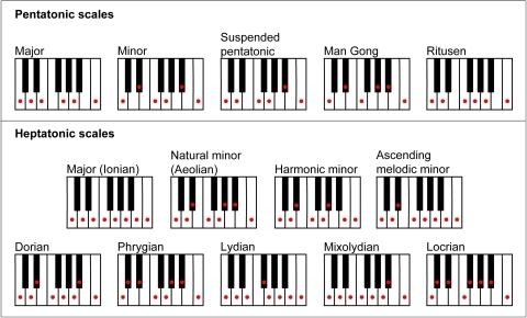 Keyboard Notes Diagram Marimba Notes Diagram Wiring