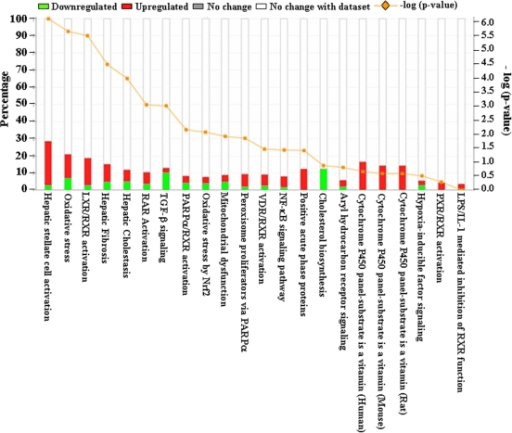 Differentially expressed genes associated with canonica