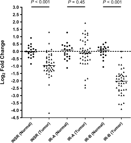 Relative mRNA expression levels of insulin receptor and