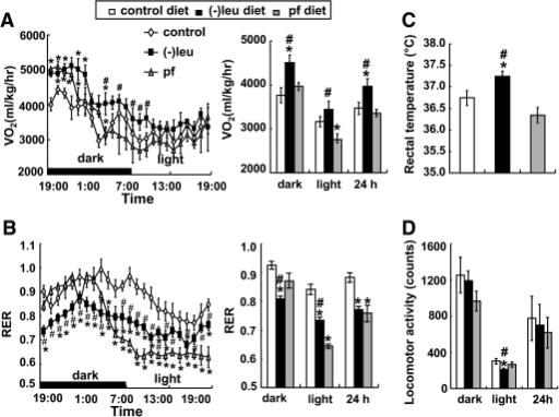 Leucine deprivation increases energy expenditure. The e