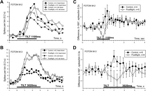 Postflight changes in directional sensitivity of statoc