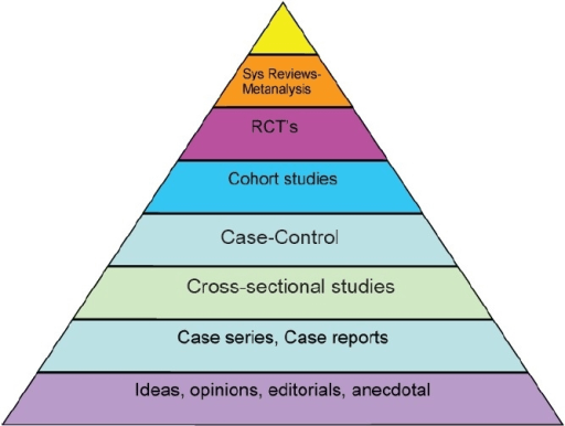 Hierarchy Of Evidence Pyramid Open I