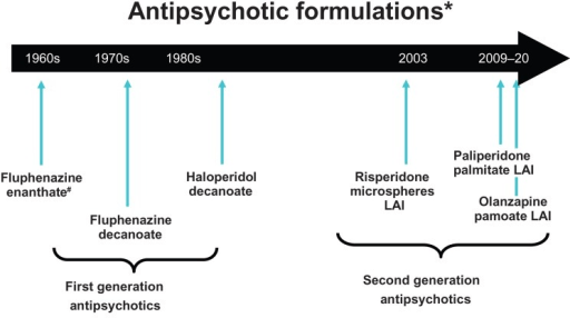 Timeline of availability of long-acting antipsychotic f