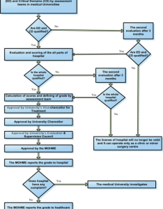 The flow chart of process  typical hospital evaluation  grading in iranian healthcare also eva open  rh openimh