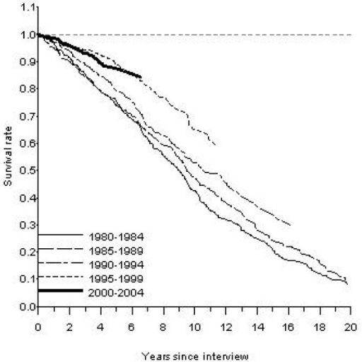 Figure 2:Improved survival in both men and women with