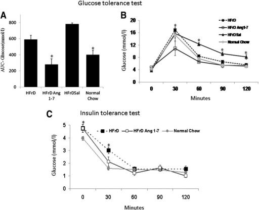 Insulin sensitivity tests. A and B: Glucose tolerance t