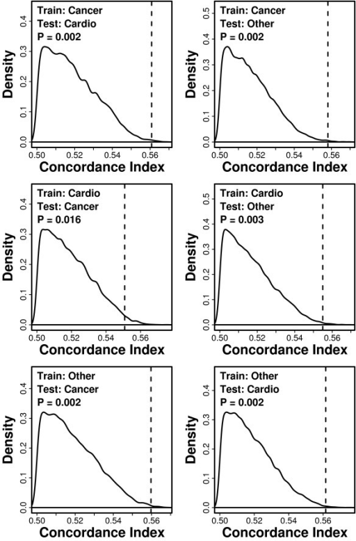Cross-validation by cause of death. Index coefficients
