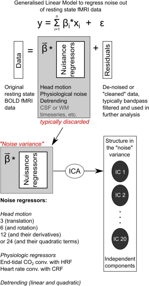Schematic representing the construction of noise datase
