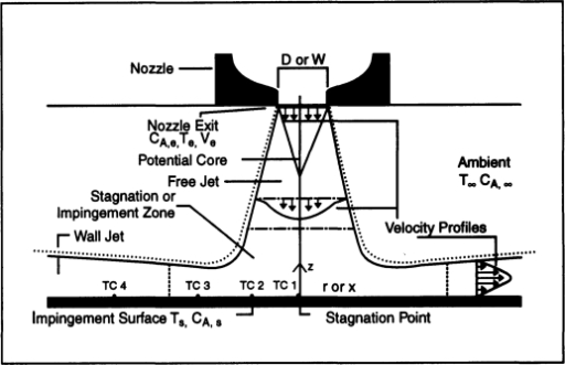 Surface impingement of a single round or slot gas jet
