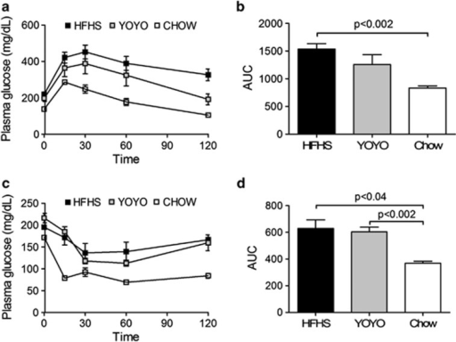 Glucose homeostasis for HFHS, YOYO and CHOW groups of m