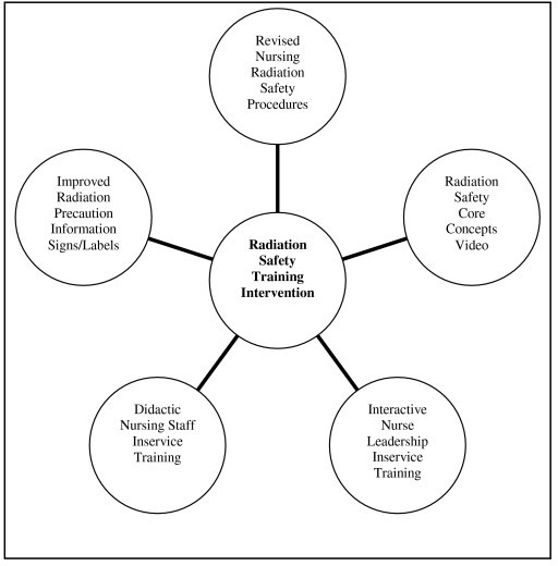 Figure 1:Evaluating the effectiveness of a radiation
