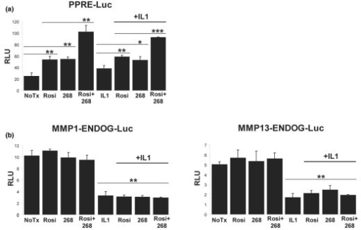 Rosiglitazone and LG268 activate a consensus PPRE-lucif