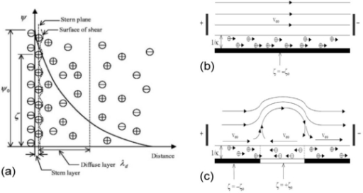 f21-ijms-12-03263:Microfluidic Mixing: A Review- Open-i