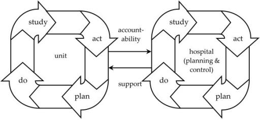 Figure 1:Understanding organisational development