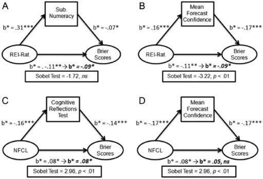Results of mediation analysis of direct effects between