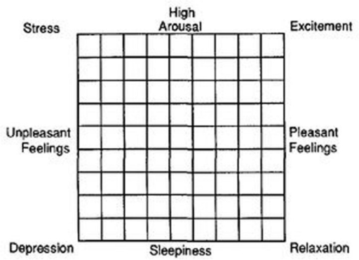 The Affect Grid (taken from Russell et al., 1989). The