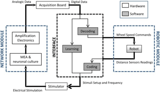 architecture software block diagram subaru forester parts of the neuro robotic from l open i left to right