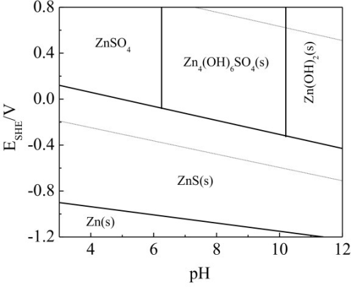 Predominant area diagram in Zn2+-HS--e--H2O system. (Zn