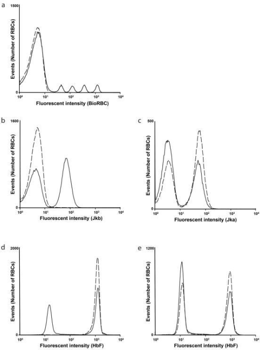 Flow cytometry histograms of pre- and post-transfusion