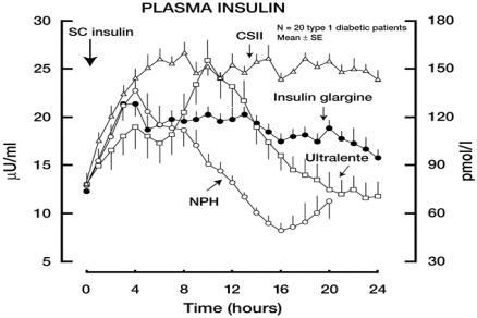 fig2:Insulin Glargine in the Treatment of Type 1 and Type