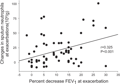 An increase in neutrophils concurs with a drop in FEV1