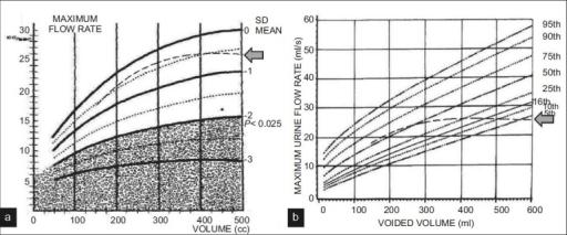 Figure 0003:Are urine flow-volume nomograms developed on