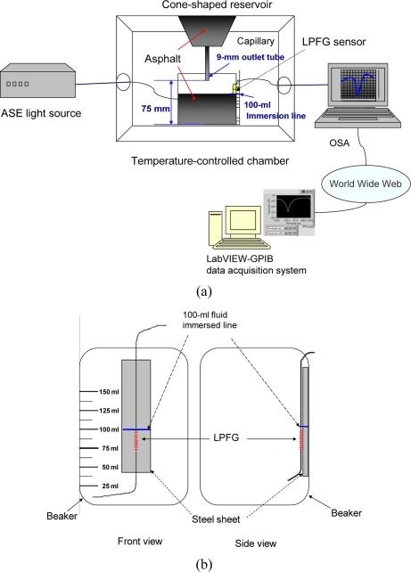 f2-sensors-10-11174:An Optical Fiber Viscometer Based on