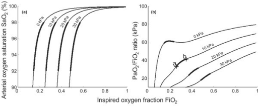 Figure 3:Variation in the PaO2/FiO2 ratio with FiO2