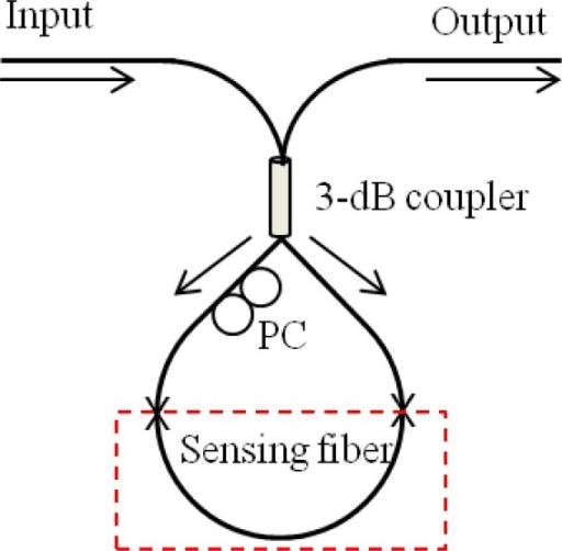 f11-sensors-12-02467:Interferometric Fiber Optic Sensors